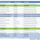 Еричев В.П. Еще раз о гипотензивной терапии глаукомы. Доклад на XV Всероcсийской Школе офтальмолога (ВШО-2016, 11-12 марта, Снегири, Россия). Информационный партнер портал Орган зрения organum-visus.ru (рис. 40)