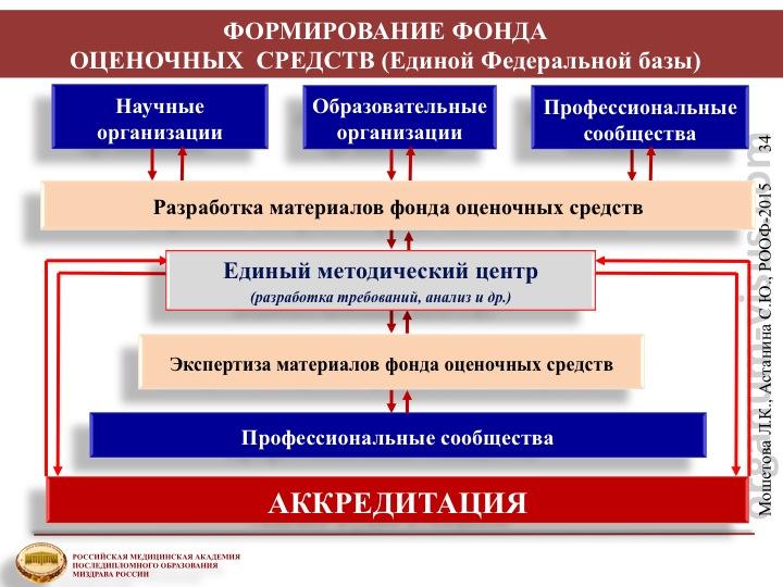Подготовка кадров высшей квалификации